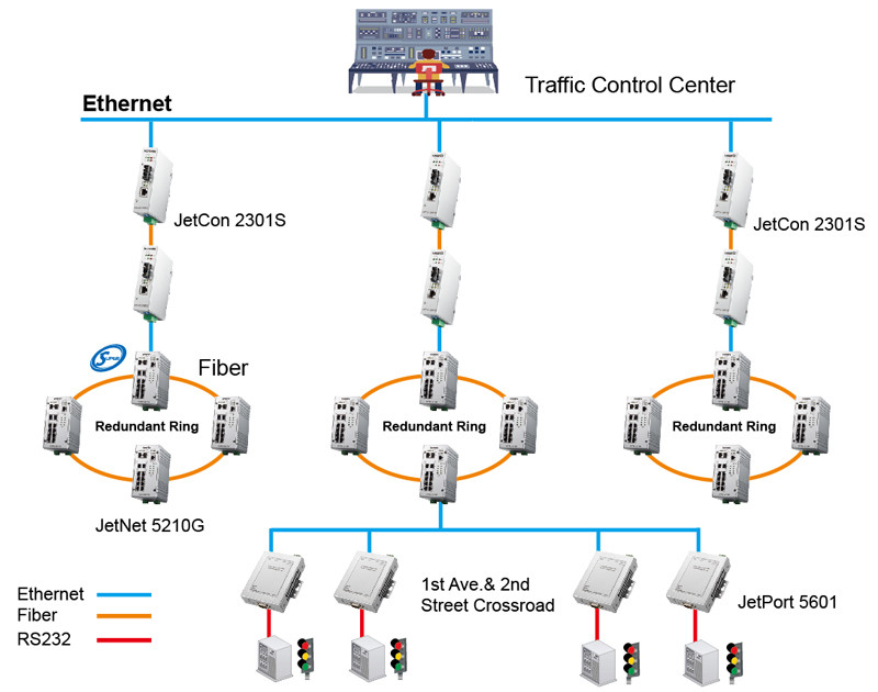 Traffic Light Control with Intelligent Transportation System