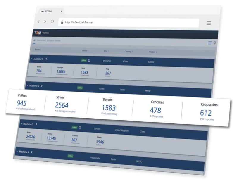 New version of M2Web offers easy monitoring of KPI's from Ewon-connected machines
