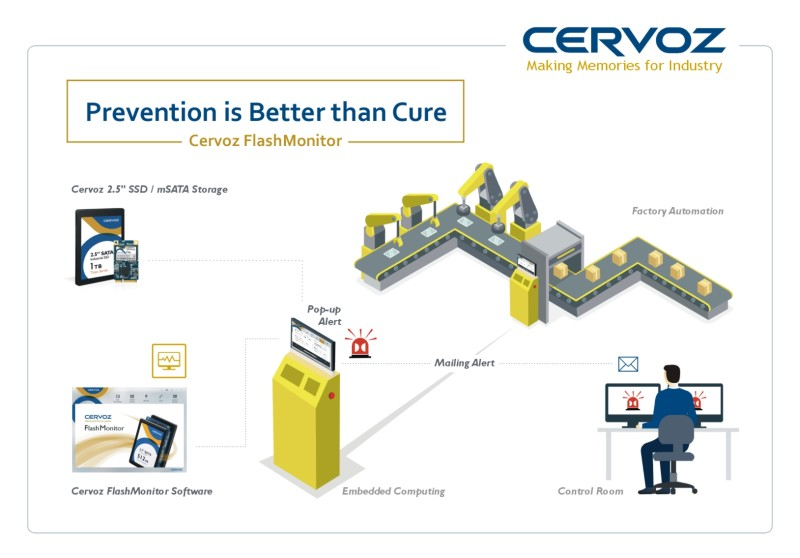 Cervoz FlashMonitor - Prevention is Better than Cure