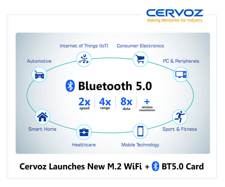 Cervoz Launches New M.2 WiFi + BT5.0 Card