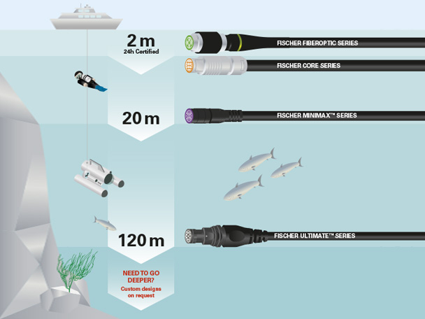 New infographics outline Fischer Connectors' Rugged Connectivity Solutions for underwater and computer & tablet applications