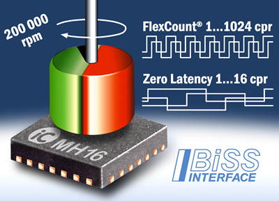 iC-Haus Single-Chip Encoder for BLDC Motor Montrol up to 200.000RPM