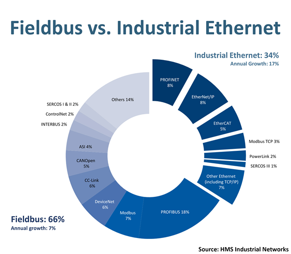 Industrial Network Shares according to HMS